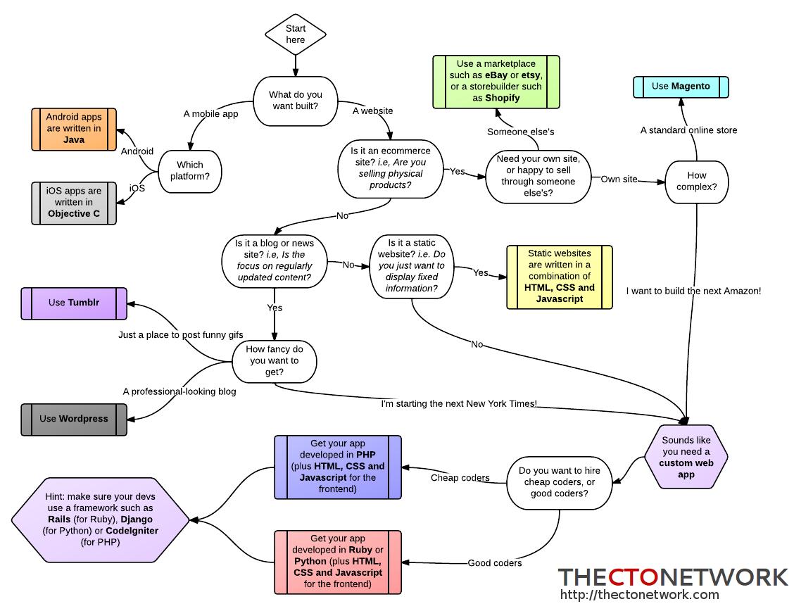 diagrama para escoger el lenguaje de programación a usar para sitio o aplicación web